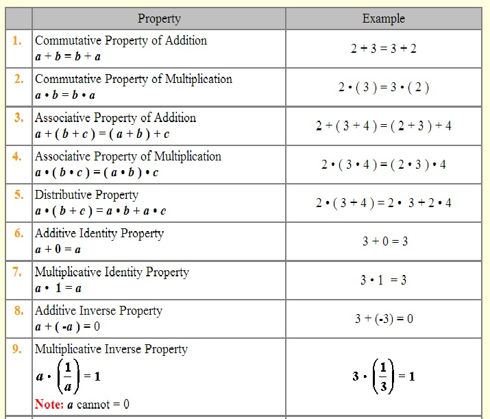 Properties of real numbers mrs tammy davis 39 s class website for Table properties